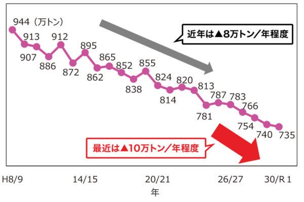 主食用米の需要量の推移