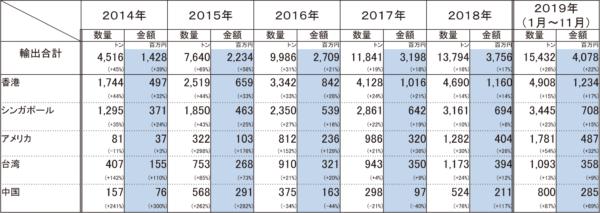 商業用米の輸出実績の推移