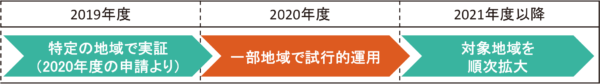 申請手続きの電子化スケジュール