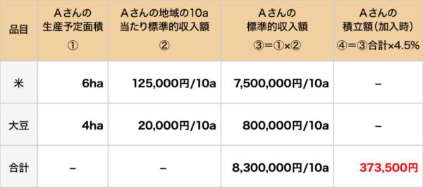 積立額(加入時)の算定例