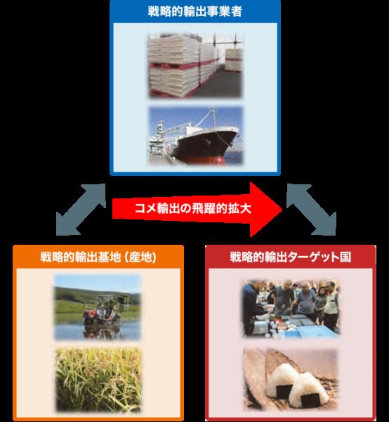 コメ海外市場拡大戦略プロジェクト