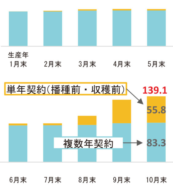 事前契約数量の推移(年別)