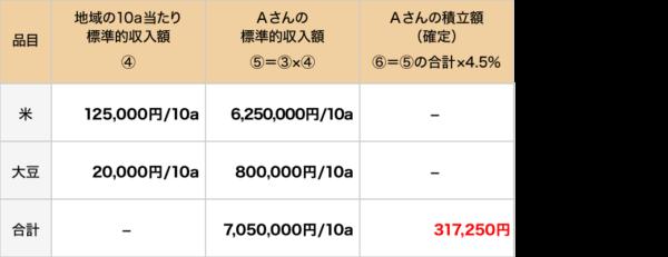 積立額(確定)の算定例2