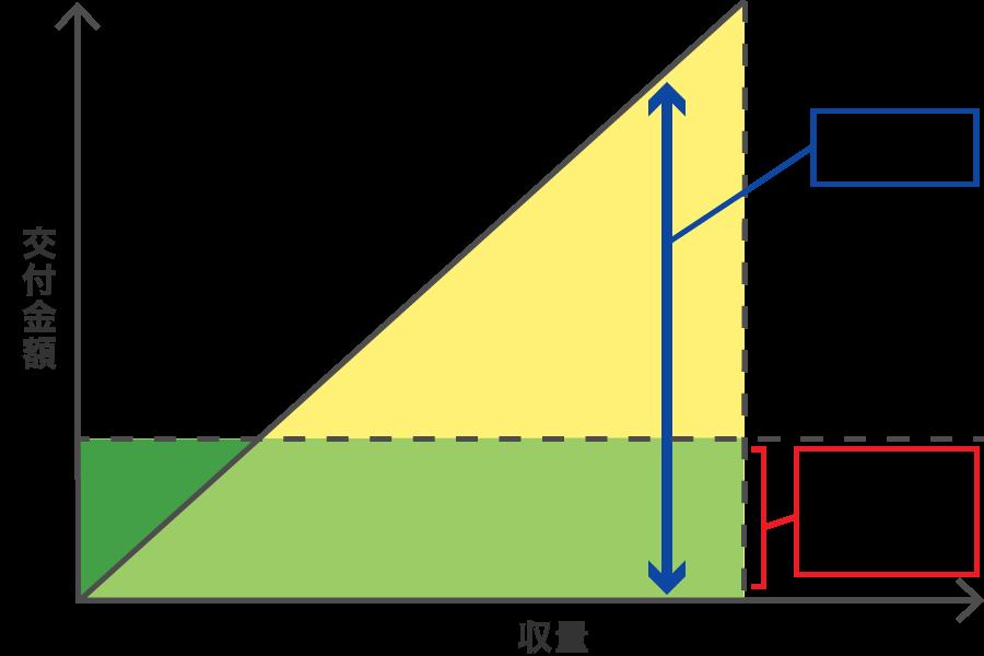 数量払と面積払との関係