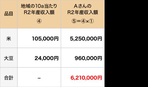補てん金の額の算定例1-2