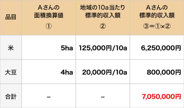 補てん金の額の算定例1-1