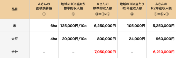 補てん金の額の算定例1
