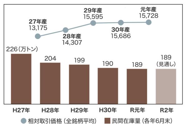 相対取引価格と民間在庫量の推移