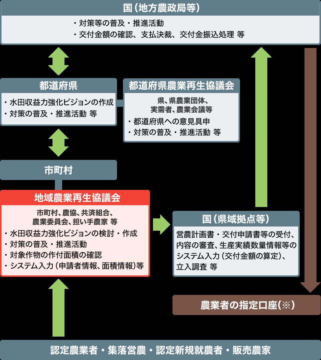 経営所得安定対策等の実施体制