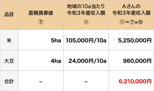 補てん額の算定例1