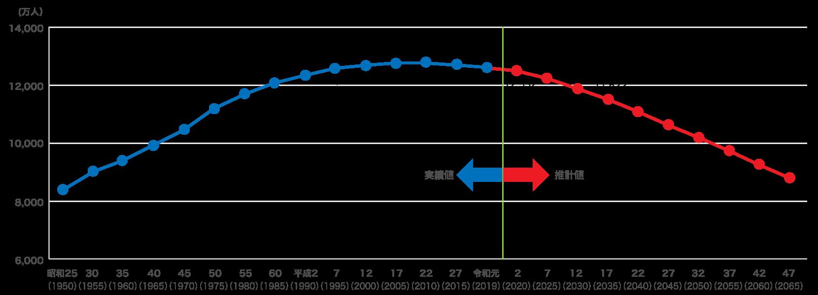 日本の総人口推移と将来推計