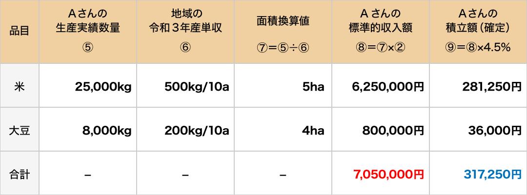 積立額(確定)の算定例