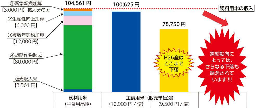 飼料用米と主食用米(販売単価別)の10aあたりの収入比較(試算)