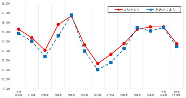 茨城県産米の相対取引価格の動向