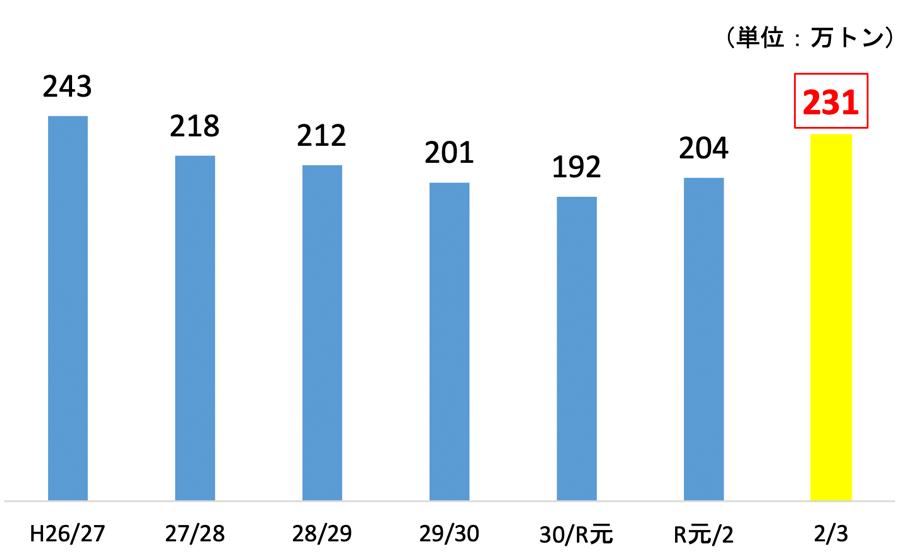 各年の4月末の在庫の推移