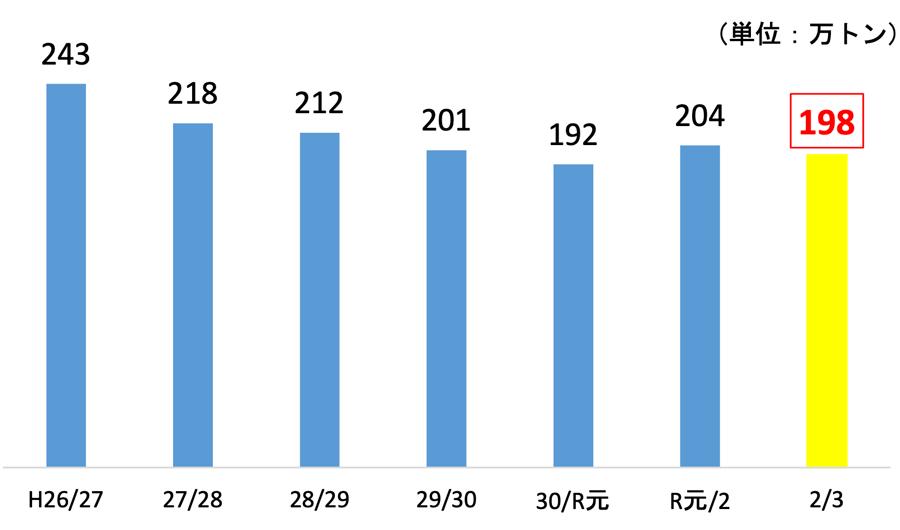 各年の5月末の在庫の推移