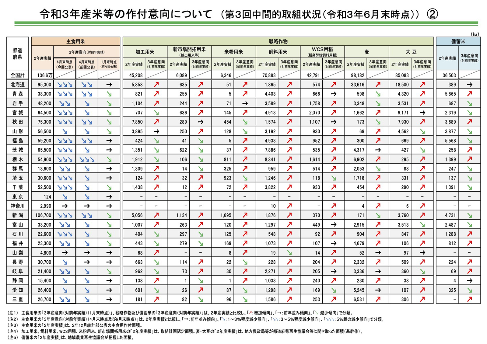 都道府県別データ