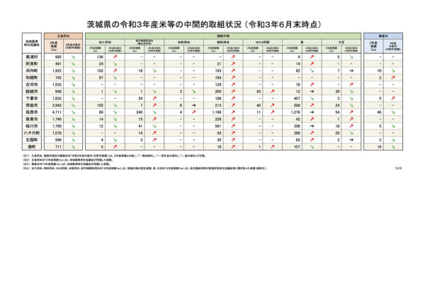 茨城県データ