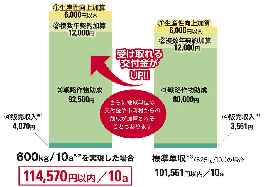 飼料用米に取組んだ場合の収入